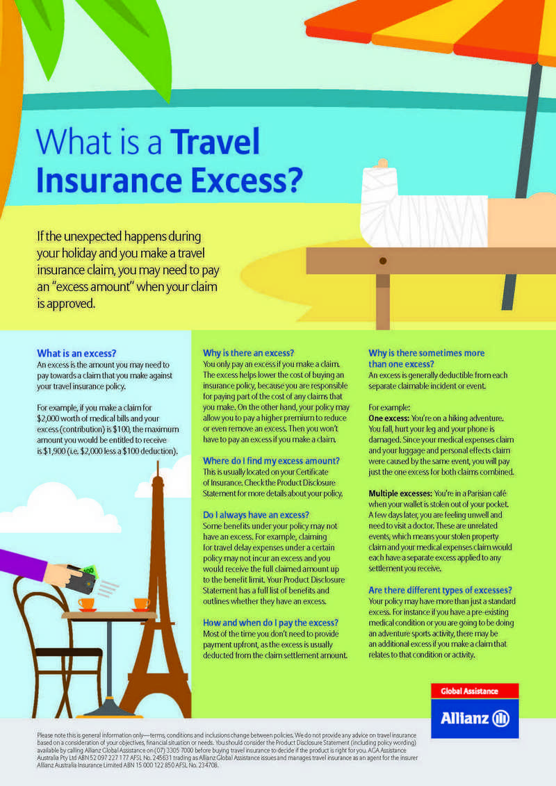 What is a Travel Insurance Excess?