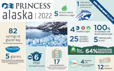 Princess - NEW Alaska 2022